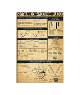 """Software Engineer Knowledge Board Wall Poster Vertical 7x11"""" 16x24"""" 24x36"""""""